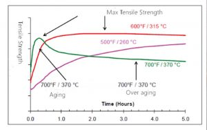 how-low-temperature,-normal-temperature,-and-high-aging-temperature-affect-the-peak-performance-of-alloys-and-the-time-required-to-reach-peak-strength