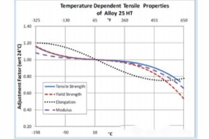 As shown in Figure 1. The change temperature of alloy 25ht instantaneous value material properties.