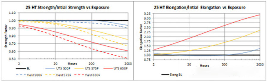 Figure 2. 25 HT alloy performance with temperature and time.