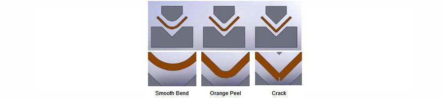 Figure 2. Gradually severe bending
