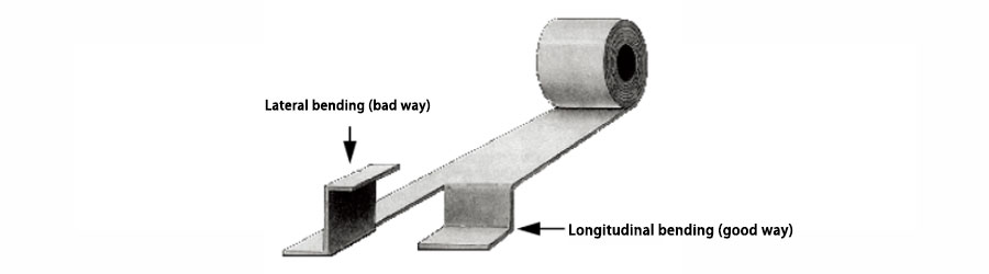 Picture 3. Vertical and horizontal bending directions