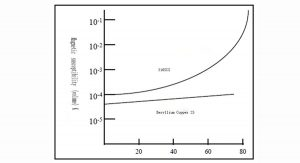 image 3. The effect of deformation on the magnetic susceptibility of copper, beryllium and stainless steel.